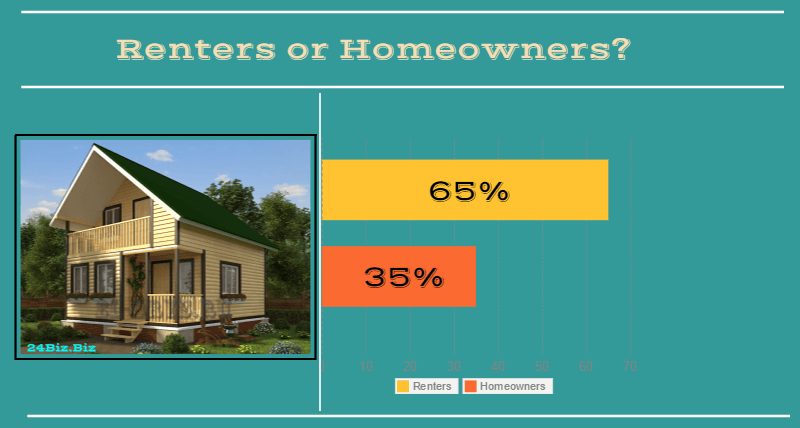 borrowers in Nebraska USA renters or homeowners