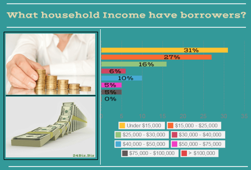 payday loan borrower's household income in Nebraska USA