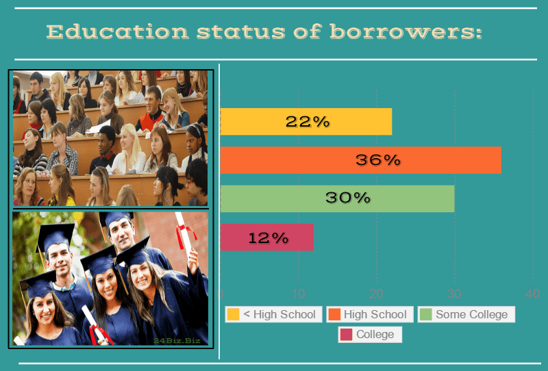 education status of payday loan borrowers in New Hampshire USA