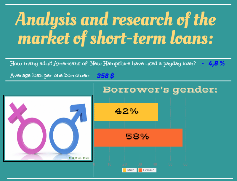 payday loan borrower's gender in New Hampshire USA