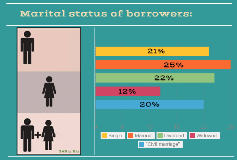marital status of payday loan borrowers in New Hampshire USA
