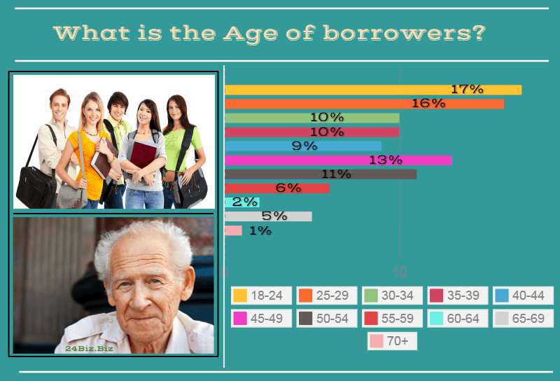 payday loan borrower's age in Ohio USA
