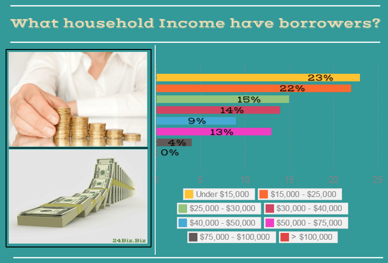 payday loan borrower's household income in Ohio USA