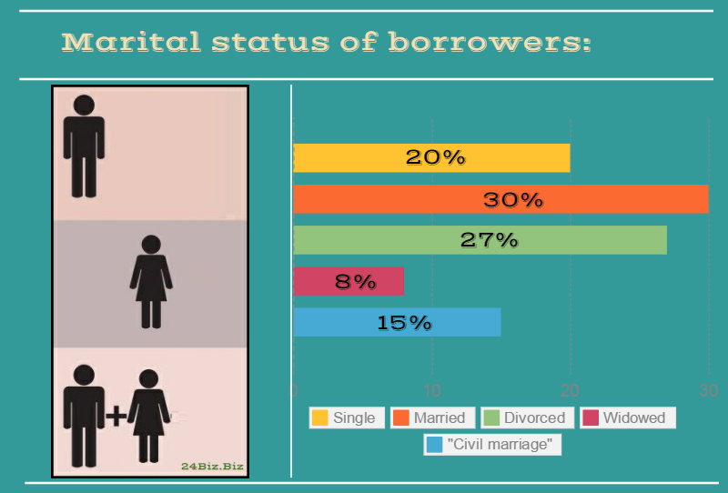 marital status of payday loan borrowers in Ohio USA