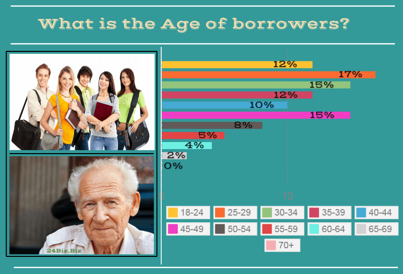 payday loan borrower's age in Oklahoma USA