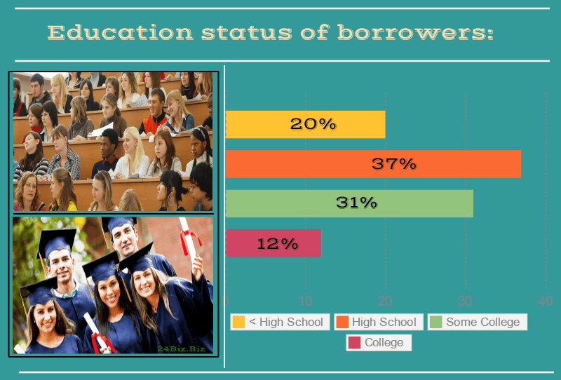 education status of payday loan borrowers in Oklahoma USA