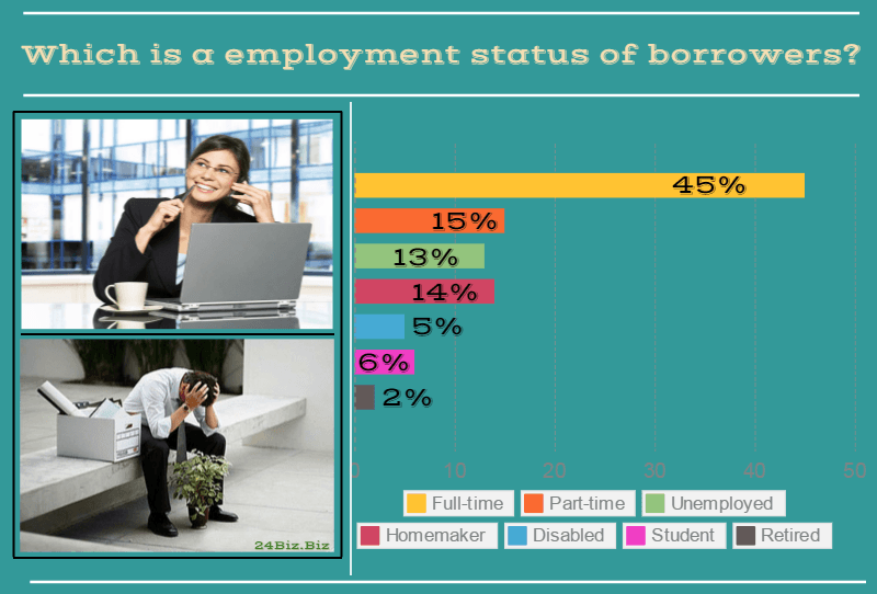 employment status of payday loan borrowers in Oklahoma USA