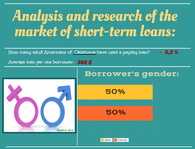 payday loan borrower's gender in Oklahoma USA