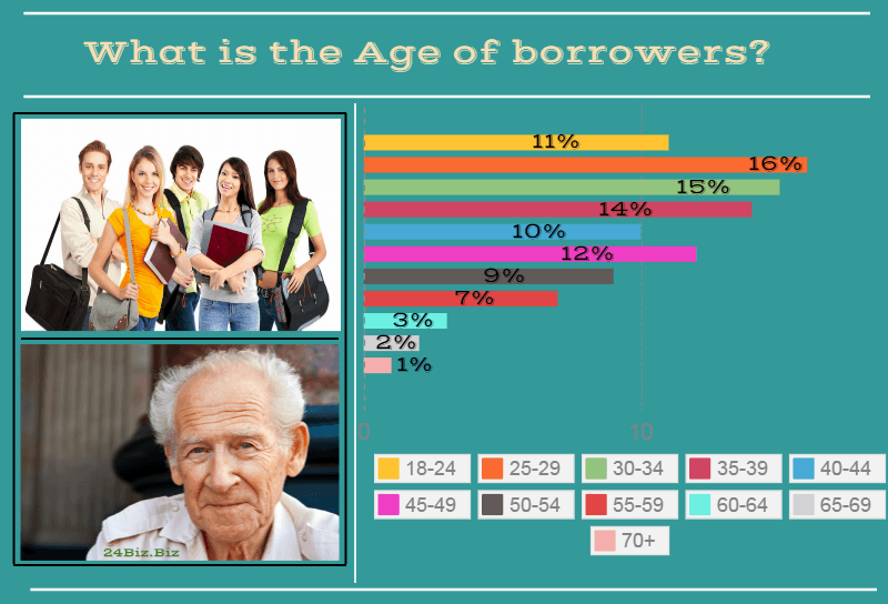 payday loan borrower's age in Rhode Island USA