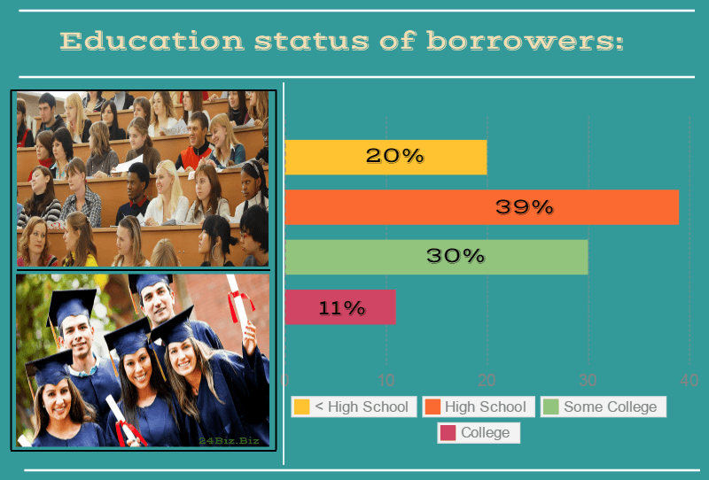 education status of payday loan borrowers in Rhode Island USA