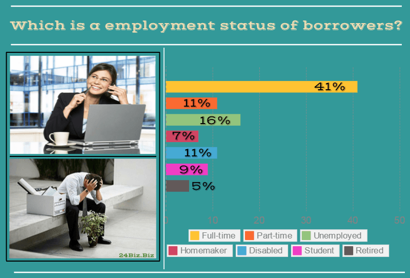 employment status of payday loan borrowers in Rhode Island USA