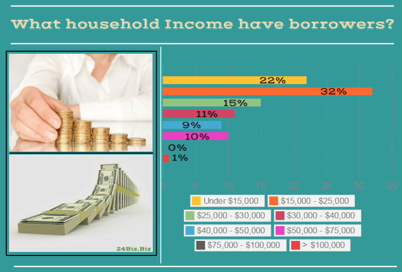 payday loan borrower's household income in Rhode Island USA