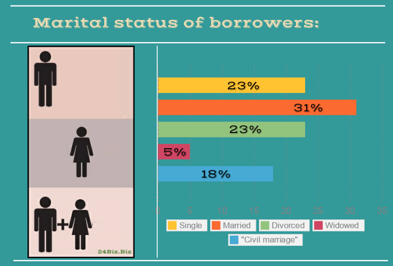 marital status of payday loan borrowers in Rhode Island USA