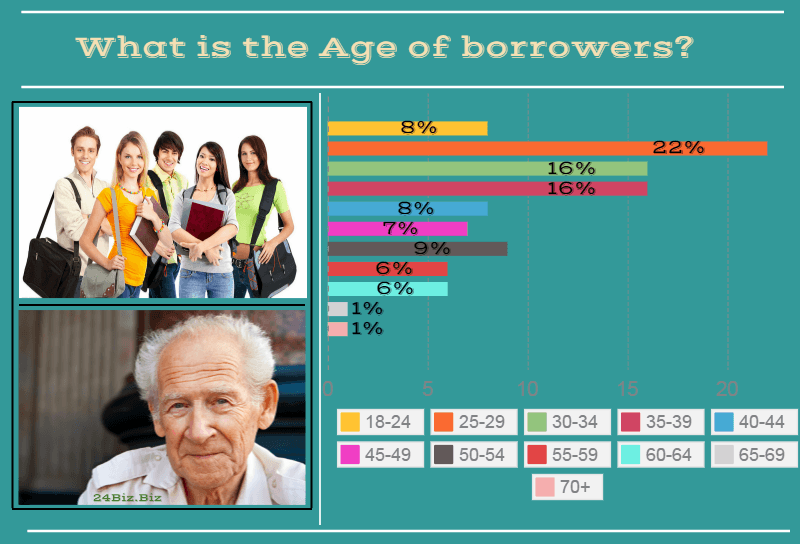 payday loan borrower's age in South Carolina USA