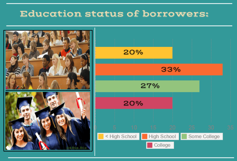 education status of payday loan borrowers in South Carolina USA