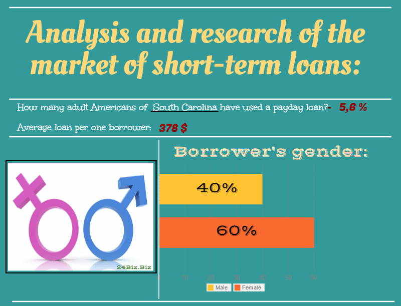 payday loan borrower's gender in South Carolina USA