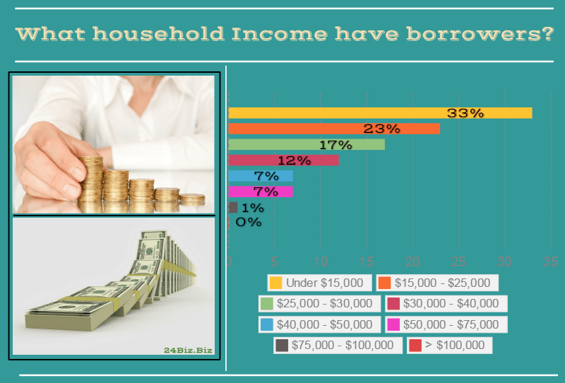 payday loan borrower's household income in South Carolina USA