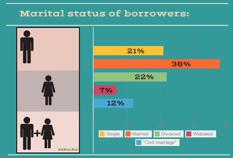 marital status of payday loan borrowers in South Carolina USA