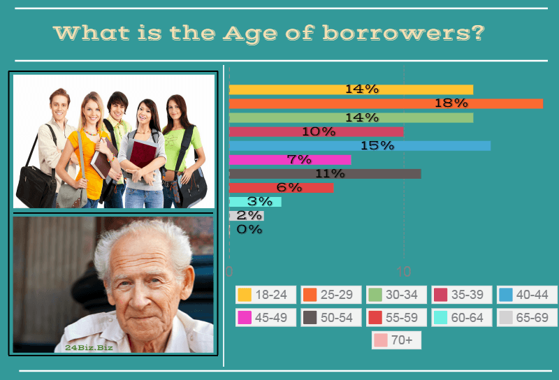payday loan borrower's age in South Dakota USA