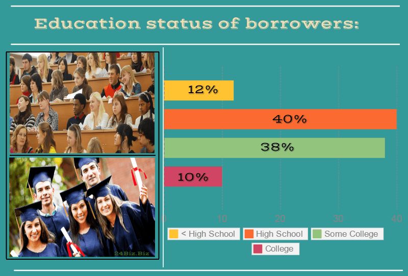 education status of payday loan borrowers in South Dakota USA