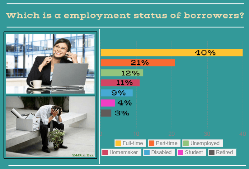 employment status of payday loan borrowers in South Dakota USA