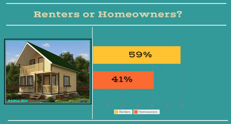 borrowers in South Dakota USA renters or homeowners