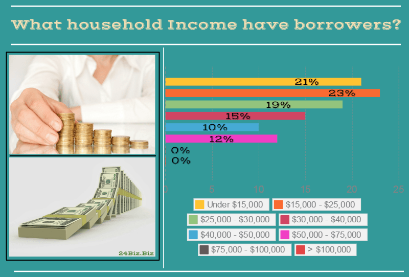 payday loan borrower's household income in South Dakota USA