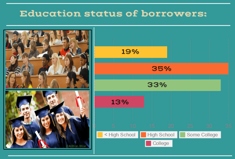 education status of payday loan borrowers in Virginia USA