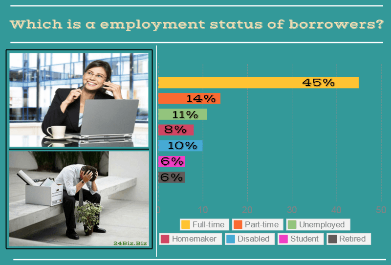 employment status of payday loan borrowers in Virginia USA