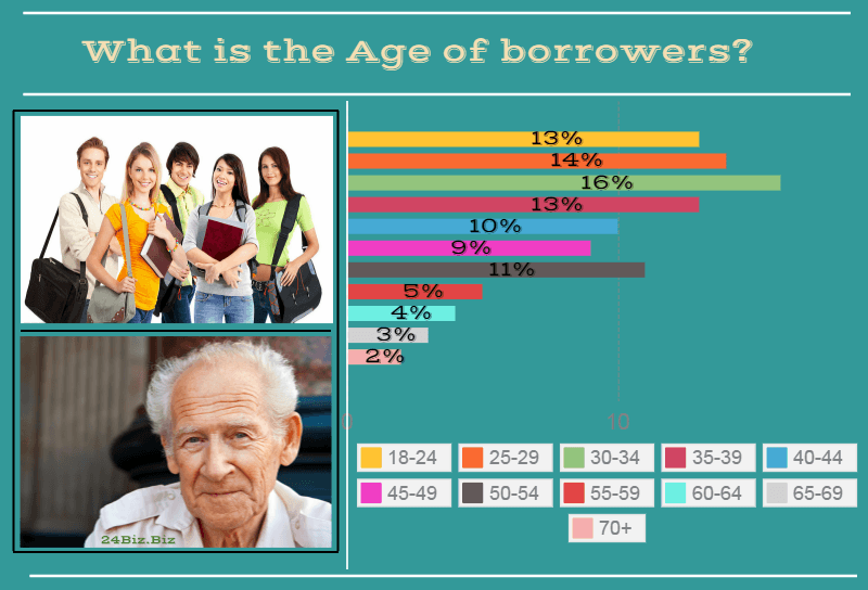 payday loan borrower's age in Washington USA