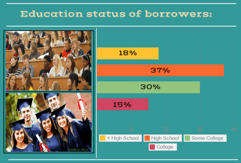 education status of payday loan borrowers in Washington USA