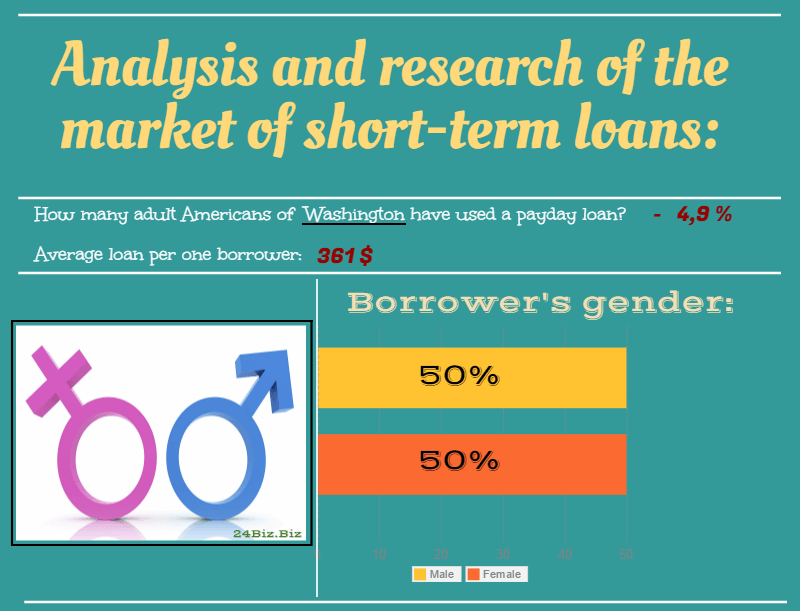 payday loan borrower's gender in Washington USA