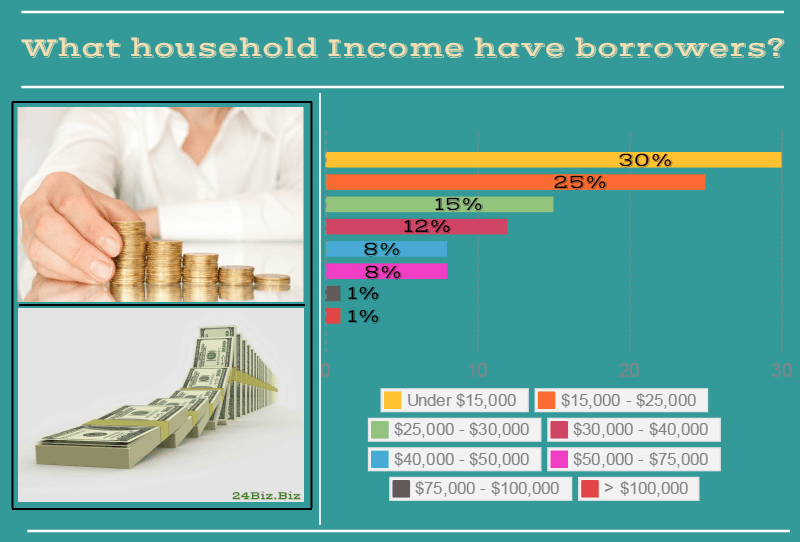 payday loan borrower's household income in Washington USA