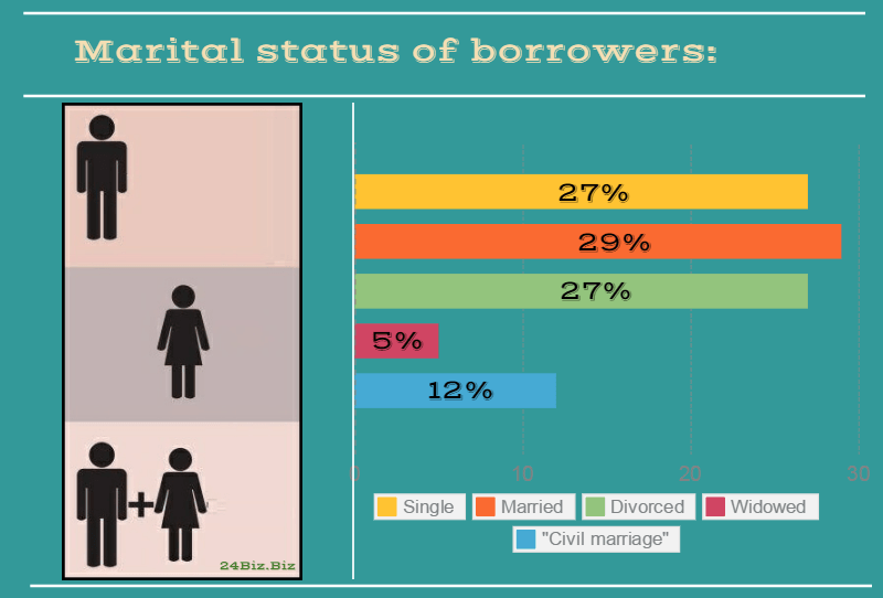 marital status of payday loan borrowers in Washington USA