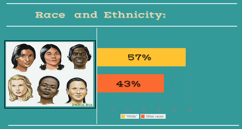 race and ethnicity of payday loan borrower in Washington USA