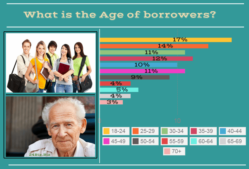 payday loan borrower's age in Wisconsin USA