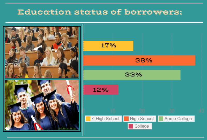 education status of payday loan borrowers in Wisconsin USA