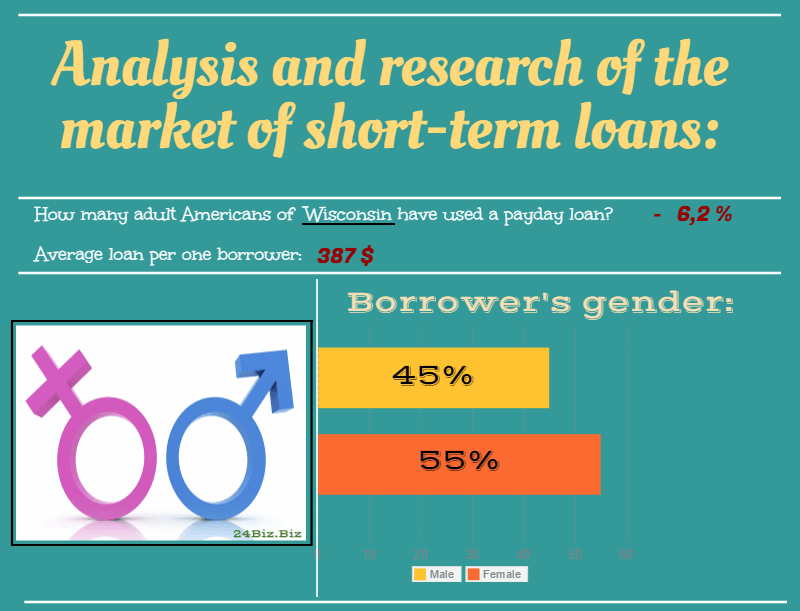 payday loan borrower's gender in Wisconsin USA