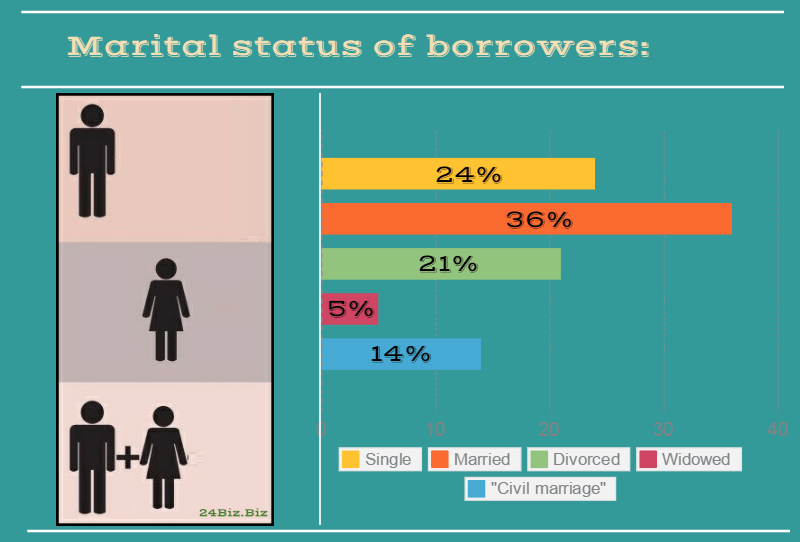 marital status of payday loan borrowers in Wisconsin USA